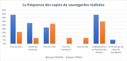 La fréquence des copies de sauvegarde réalisées dans l'équipe CRESSON et CRENAU